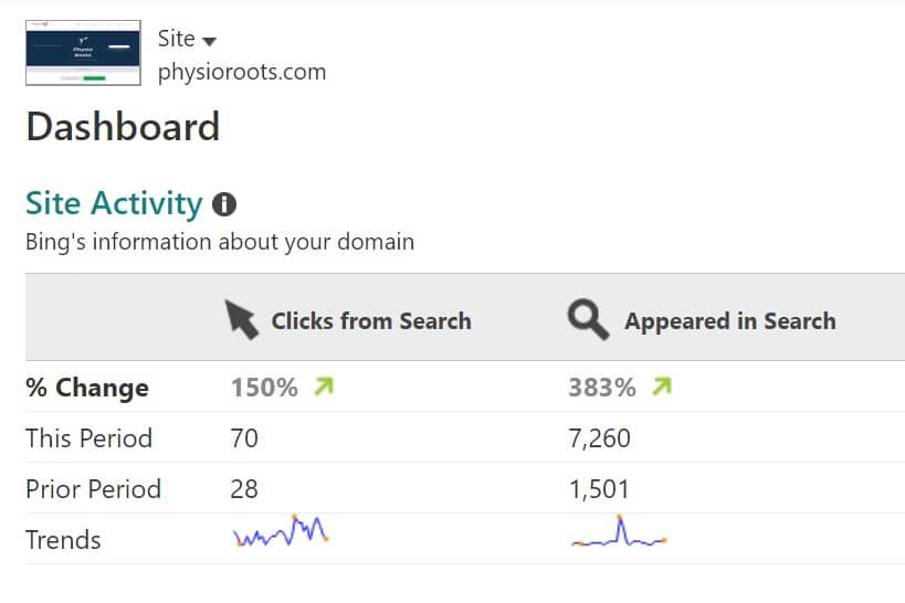 Showing Physio Roots stats from Bing Webmaster Tools